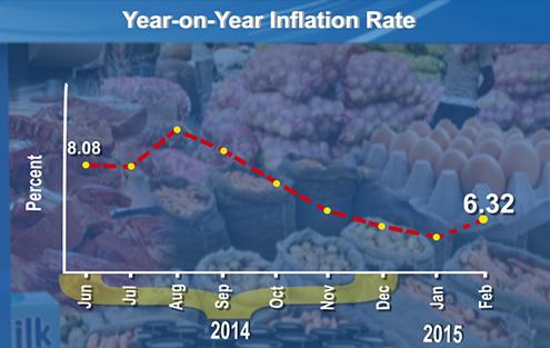Inflation at 6_3