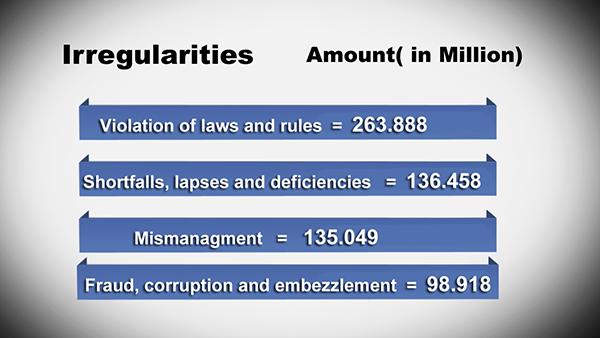 140 percent increase in irregularities