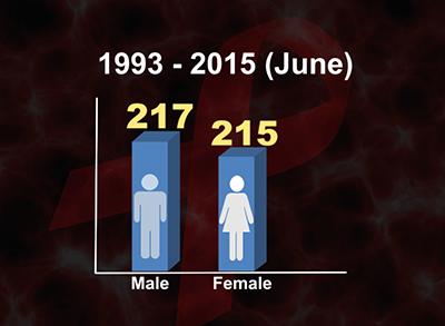 HIV_29newCases-