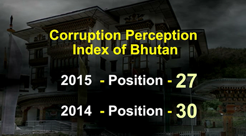 Bhutan climbs three places in corruption perception index