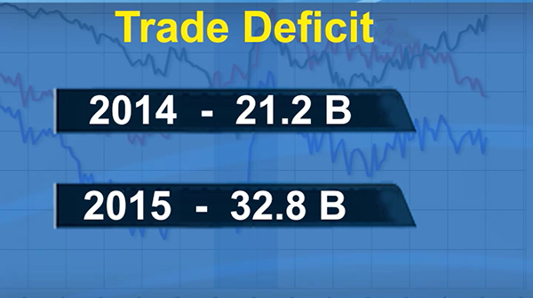 Bhutan records the highest trade deficit