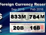 Bhutan's foreign currency reserve decreasing steadily-