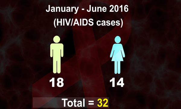 Health ministry detects 32 new HIV-AIDS cases