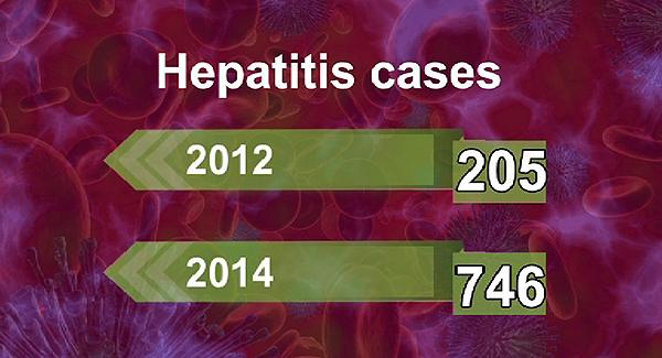 Bhutan has high prevalence of Hepatitis