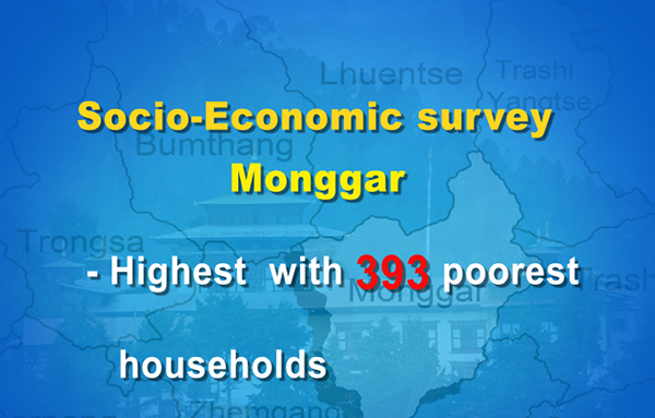 Over 3,000 households extremely poor, finds a survey-