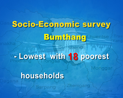 Over 3,000 households extremely poor, finds a survey--